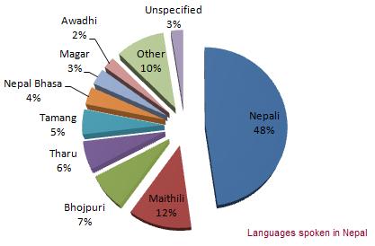 language of instruction secondary schools nepal