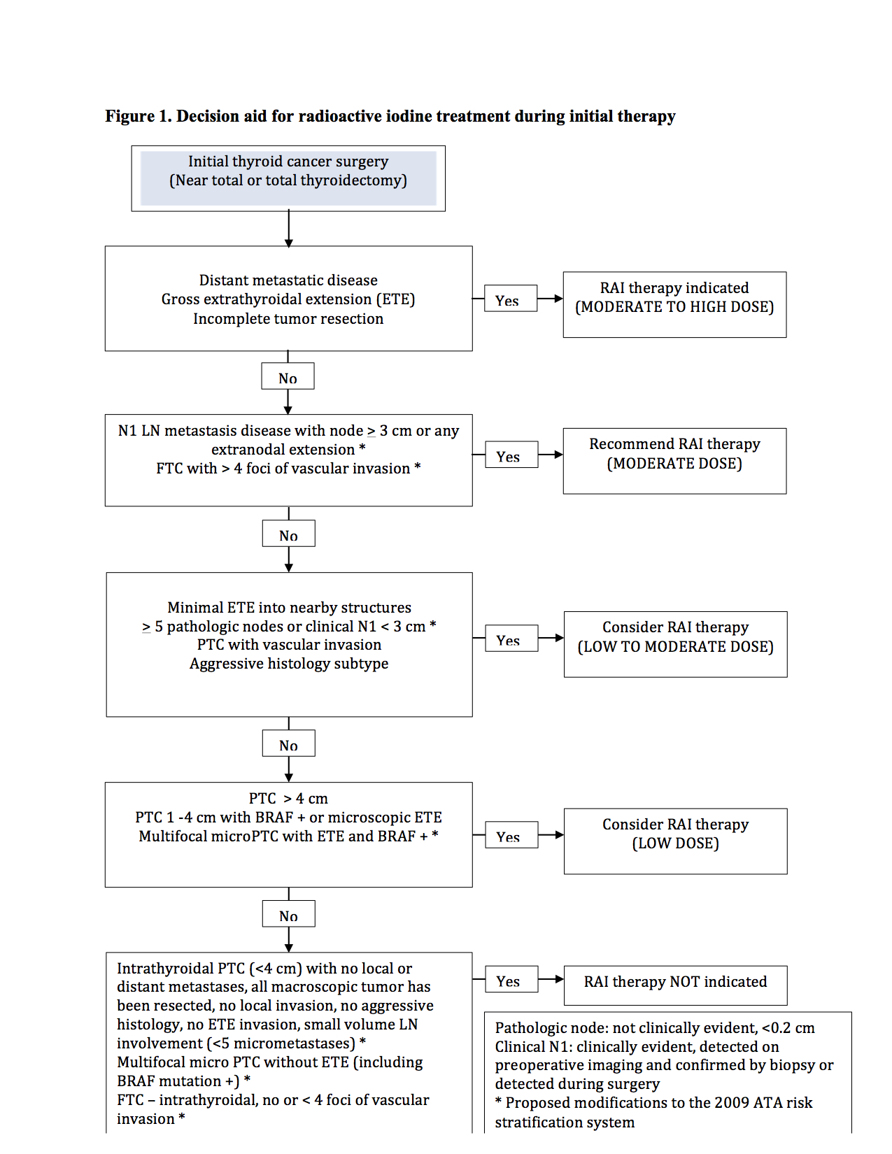 Cremation guidelines for radioactive therapy