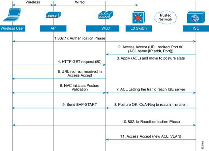 Cisco ise 2.3 sizing guide
