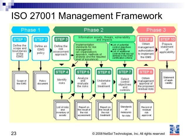 Iso 27001 2013 security standard inurl pdf type pdf