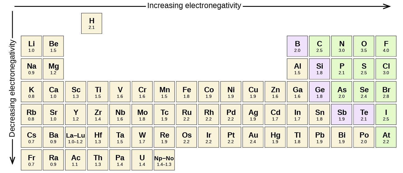 unknown element h in bond instruction
