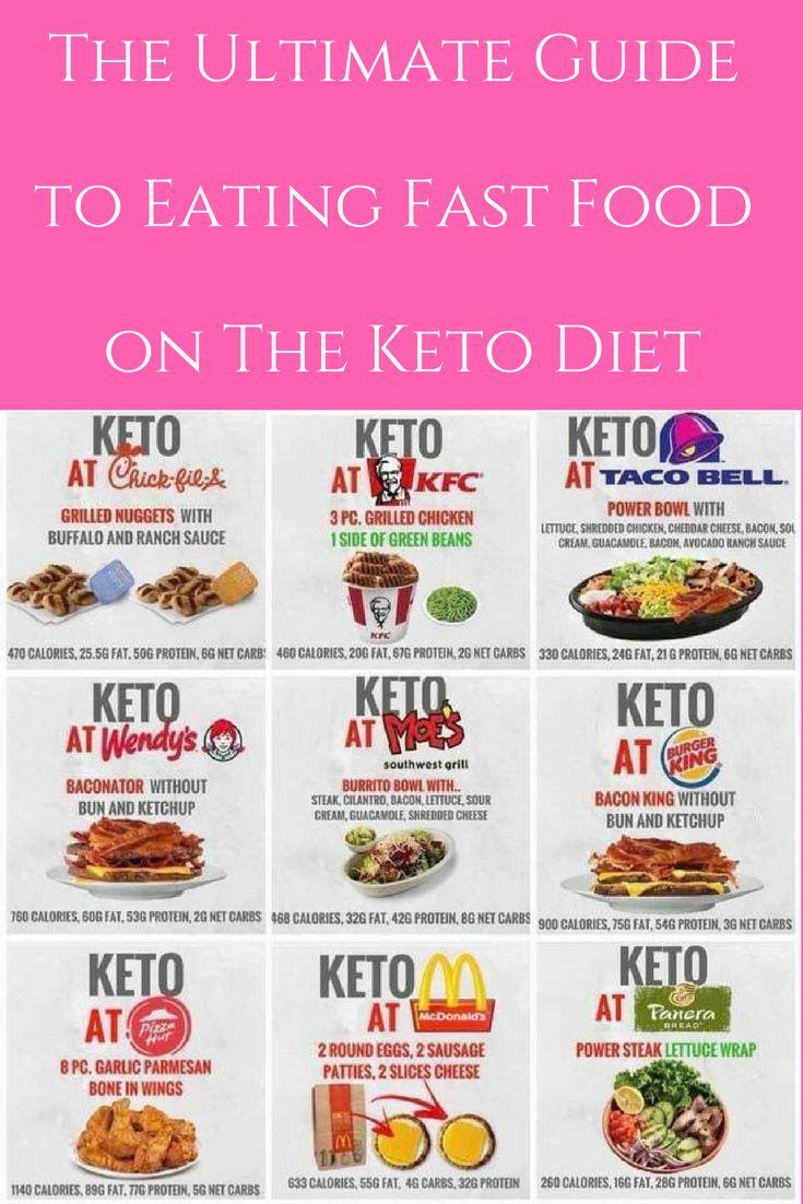 Keto diet fast food guide