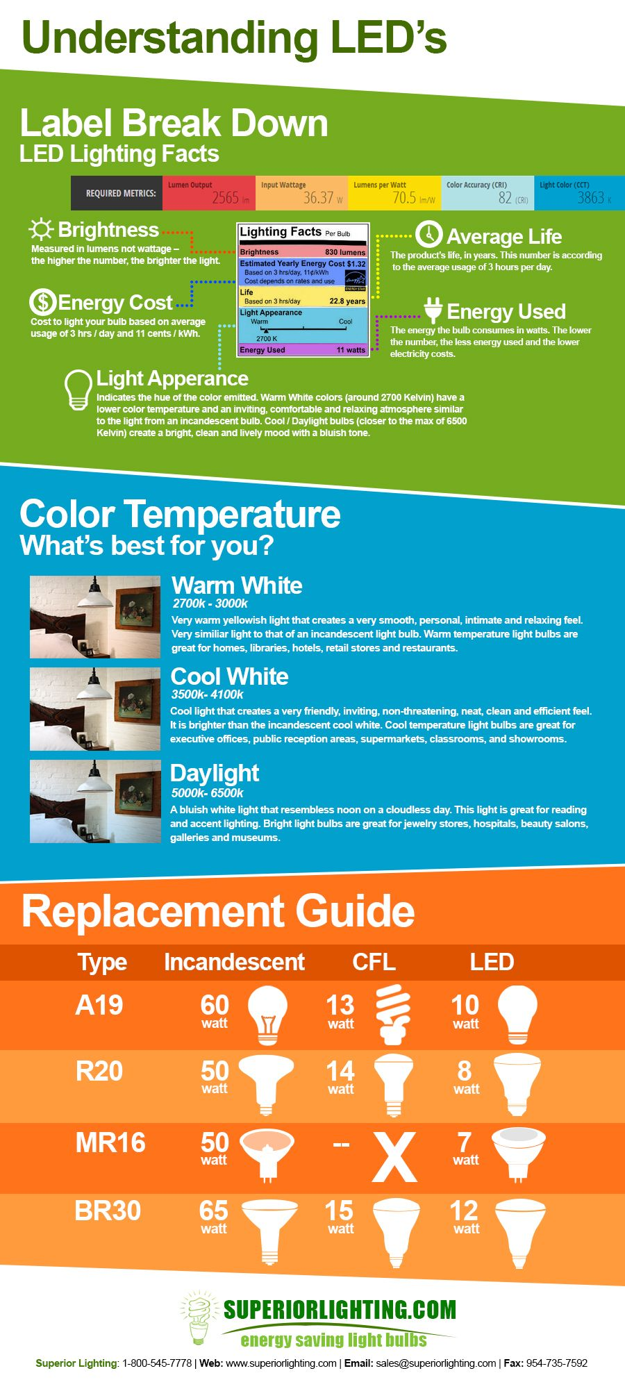 Lighting facts label reference guide