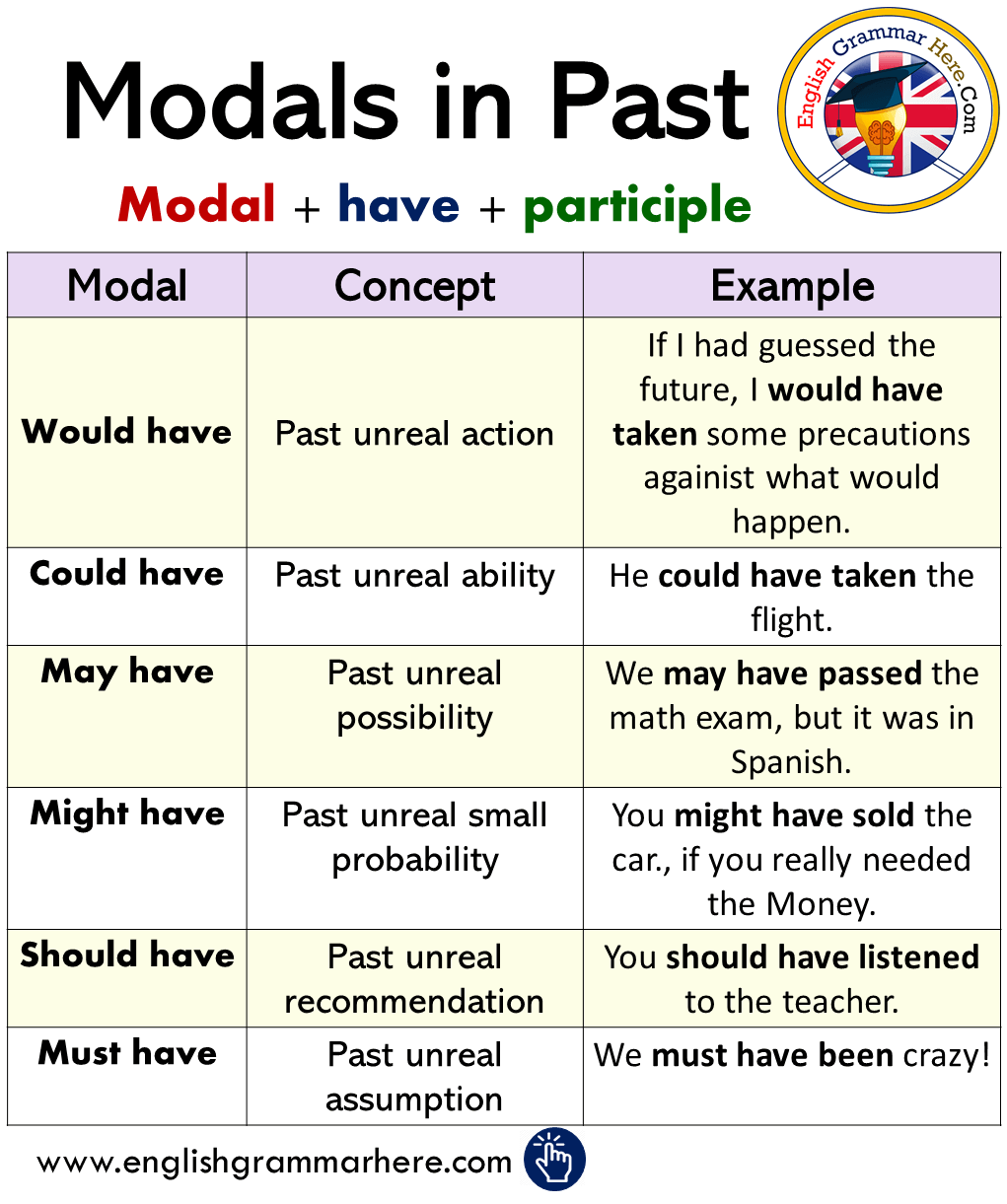 Use of modals in english grammar pdf