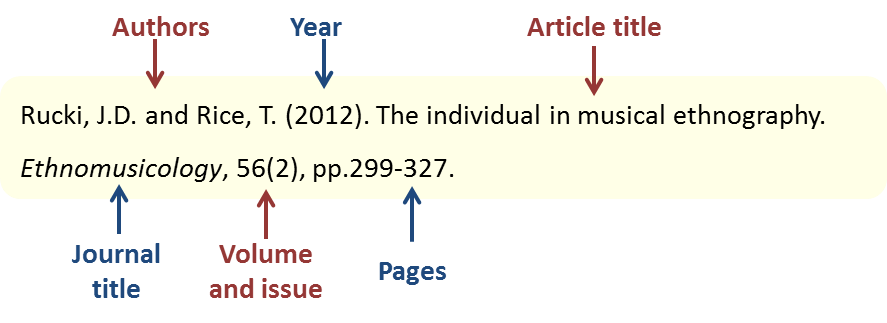 Harvard referencing guide journal article