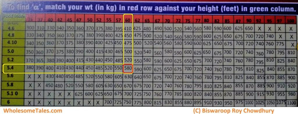 Dr biswaroop roy chowdhury food index pdf