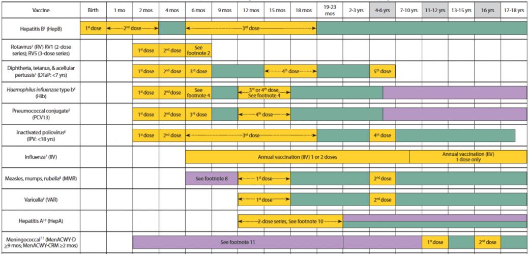 Vaccination schedule india 2015 pdf