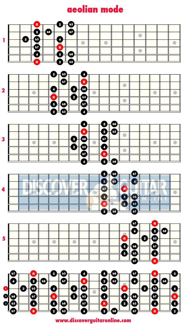 Guitar scales and modes chart pdf