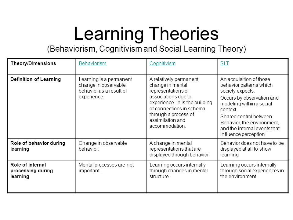 Example of behavioral learning theory