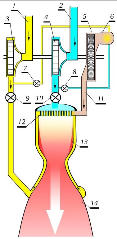 Types of rocket engines pdf