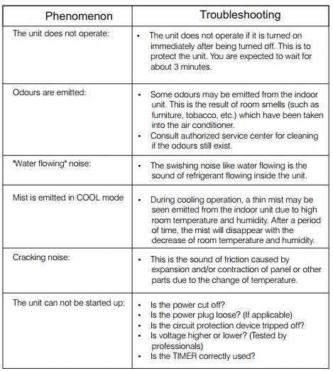 Voltas air conditioner error codes pdf