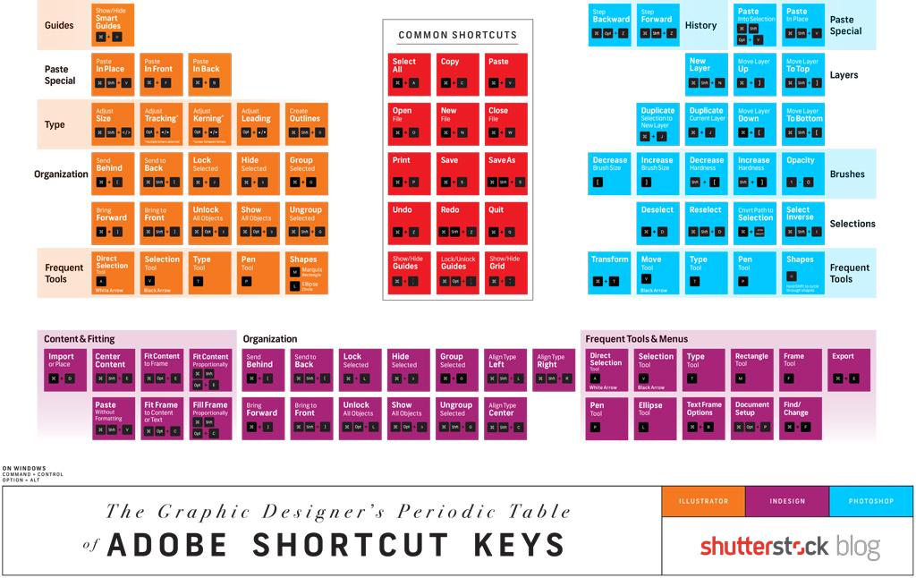 Adobe photoshop shortcut keys pdf