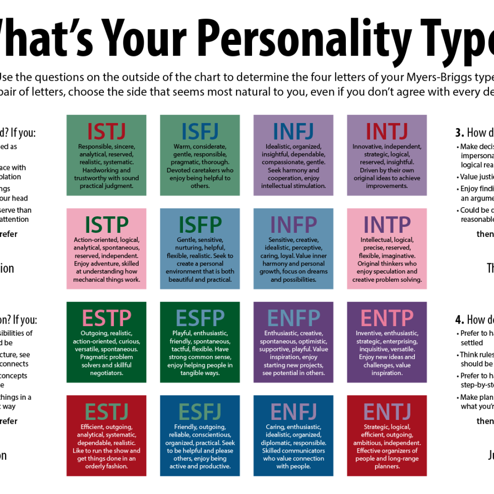 Submissive personality type quize pdf