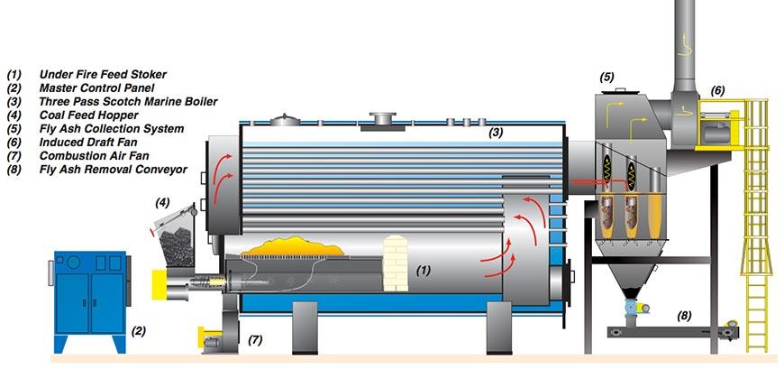 Coal fired boiler operation manual
