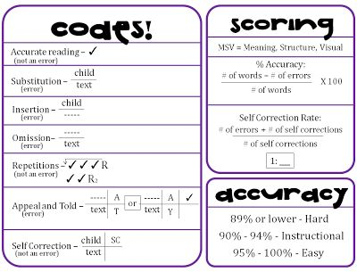 running record easy instructional hard