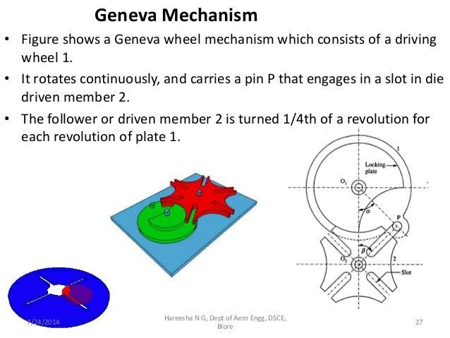 Geneva mechanism design calculation pdf