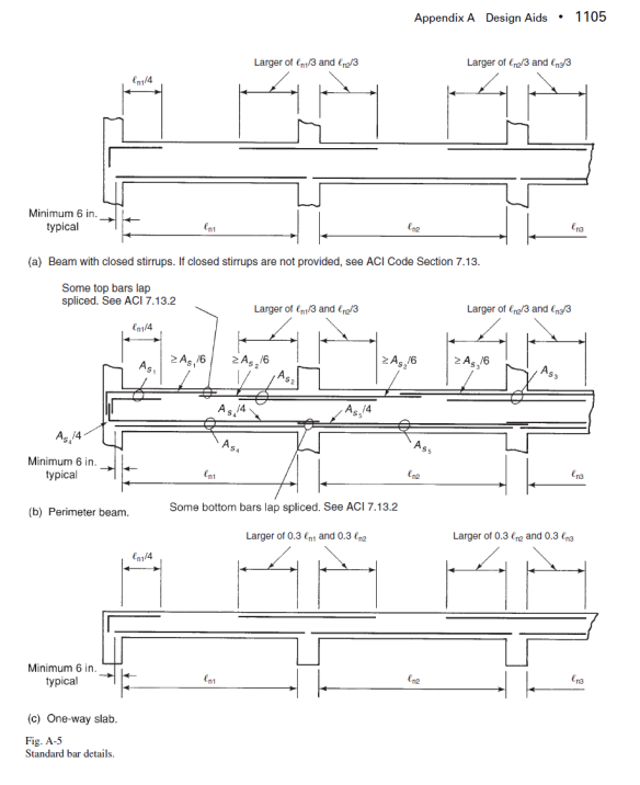Flat slab reinforcement detailing manual
