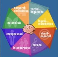Howard gardner teoria inteligencias multiples pdf