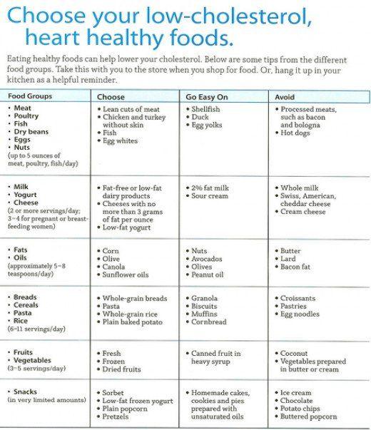 Low fat diet sheet pdf
