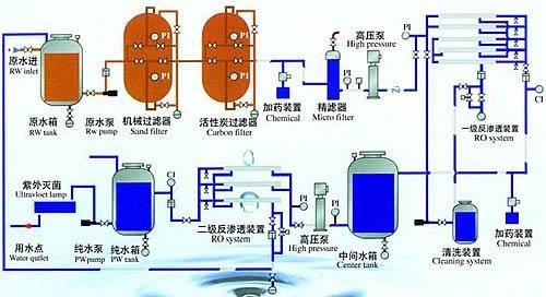 Membrane distillation and desalination principles and applications