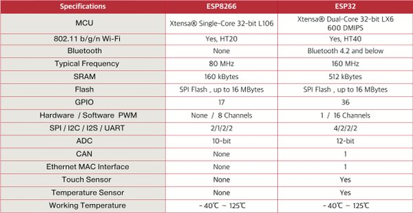 Wifi p2p technical specification pdf