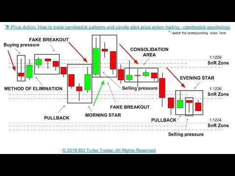 Ytc price action trader pdf